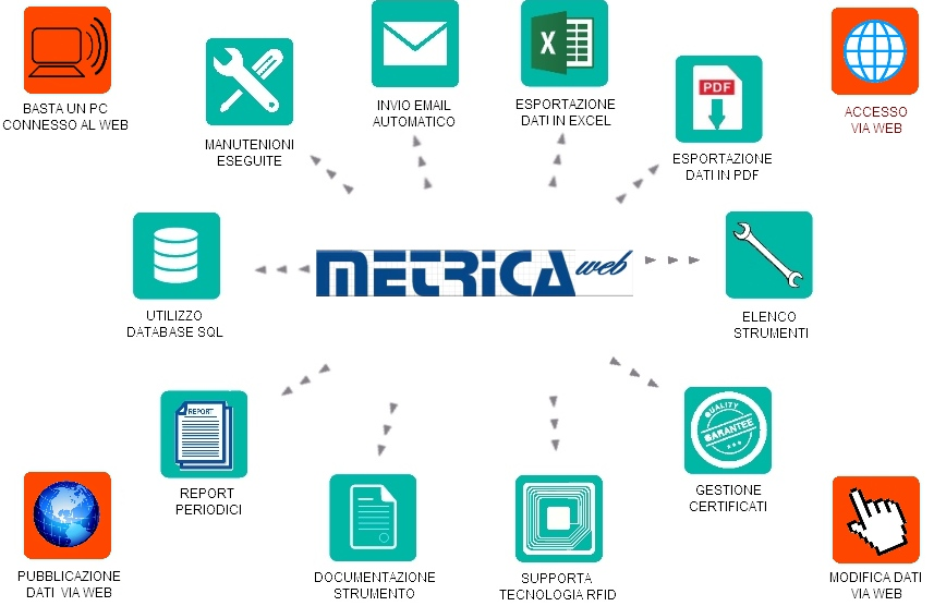 metrica-web-diagramma