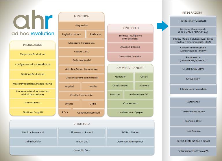 software_gestionale_AHR_moduli